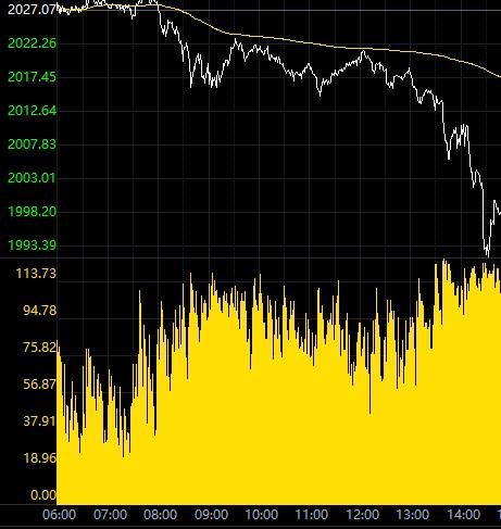 美元回升影响黄金涨势 金价午盘急跌破两千