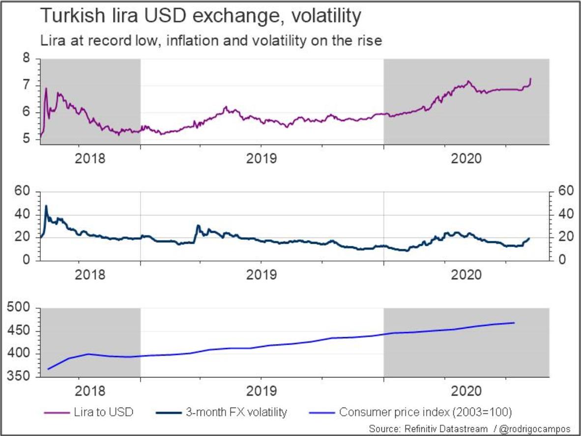 土耳其里拉在近期大幅下跌 欧元或许会受到冲击