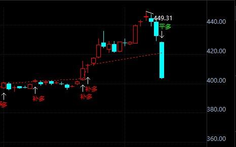 黄金TD日线跌幅8% 金价短线下探新低