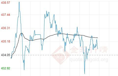 8月14日工行纸黄金价格多少?纸黄金价格今天多少一克?