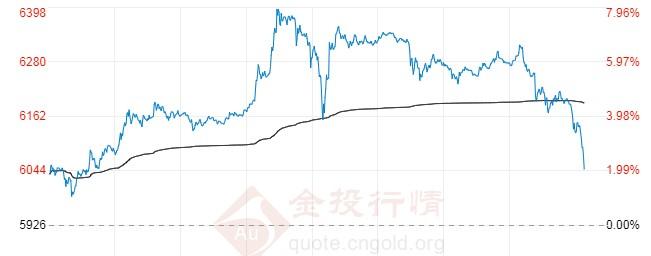 8月14日白银T+D价格多少?白银td价格今日走势如何?