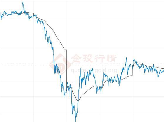 美国零售数据令人失望 金价本周下跌�e近200美元