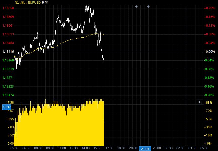 需求担忧打压原油美元/加元小幅收涨