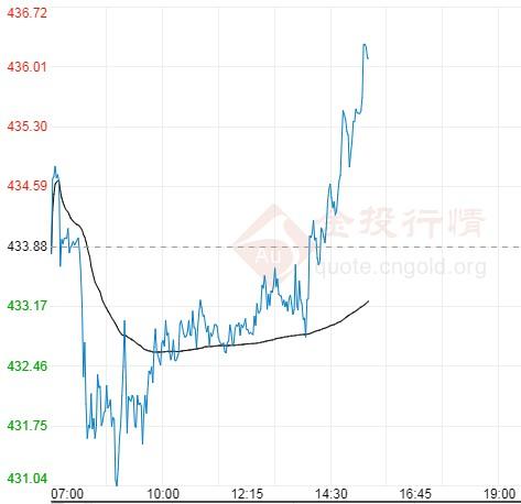 8月17日工行纸黄金价格多少?纸黄金价格今天多少一克?