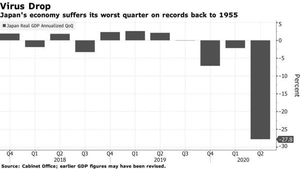 多国二季度GDP大幅下滑经济扶持力度持续加码