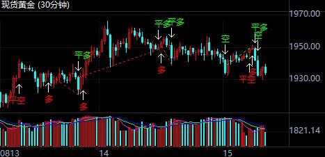 美元本周初下坠行情 现货黄金区间窄幅上行