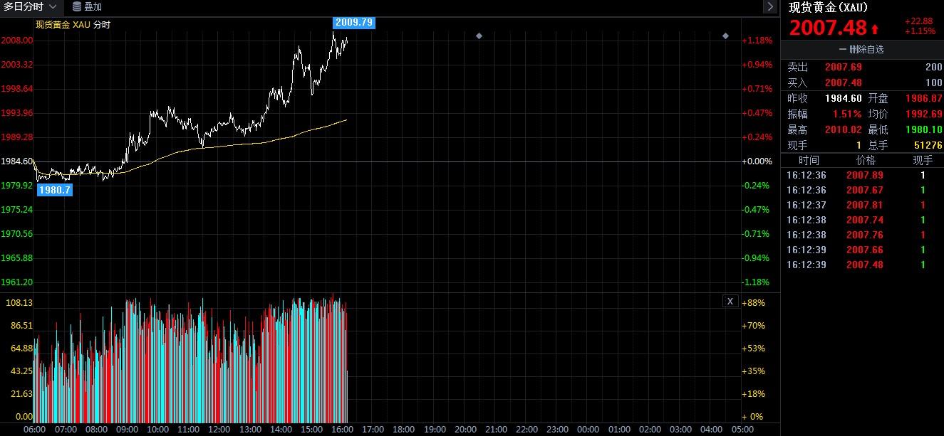 现货黄金价格重返2000关口 这是要突破前高吗?