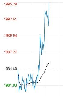 美债收益率回落金价强劲上涨
