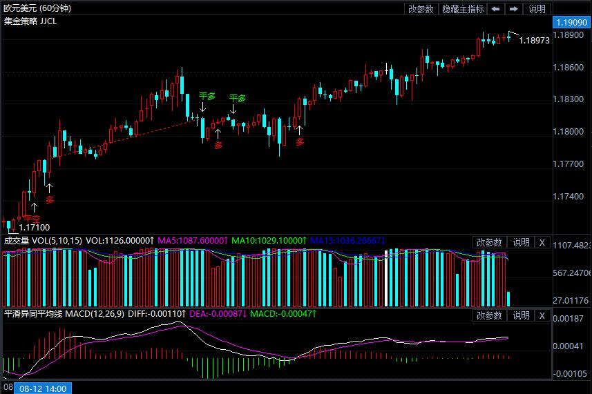 美元指数的持续下挫点燃市场行情:这些都破位了!