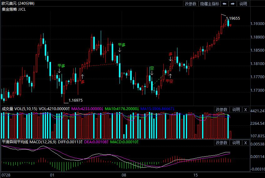 美元跌势暂时收敛部分回调市场整体仍偏看空