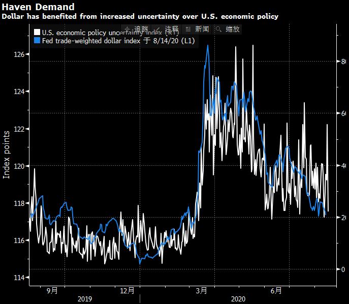 美国资产吸引力下降 对冲基金两年来首次看跌美元