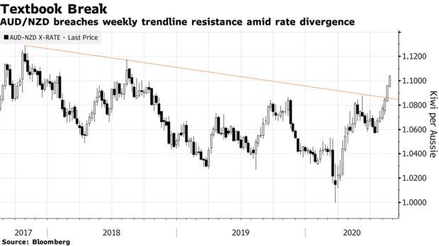 美国资产吸引力下降对冲基金两年来首次看跌美元