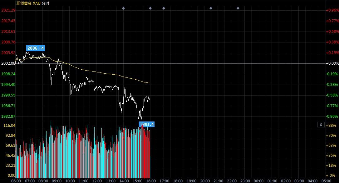 現貨黃金價格再度走低 關注回調背后這一風險