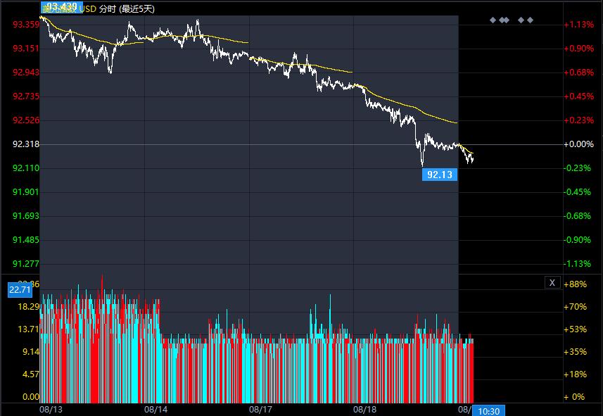 美元跌势暂时收敛 部分回调市场整体仍偏看空