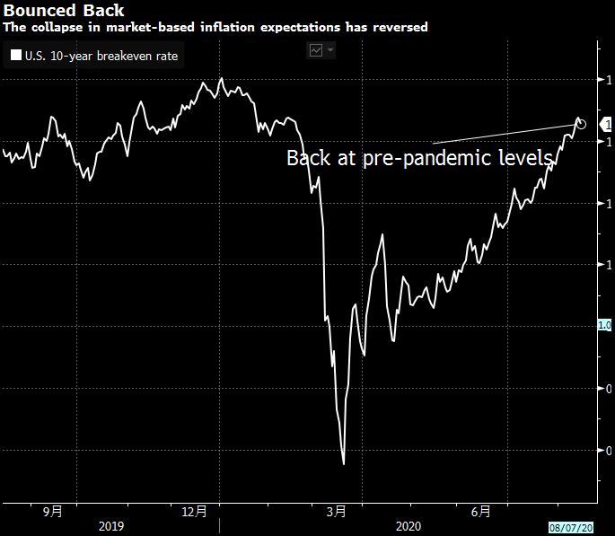 美元连续下跌投资者对美国经济体复苏的脚步担忧加剧