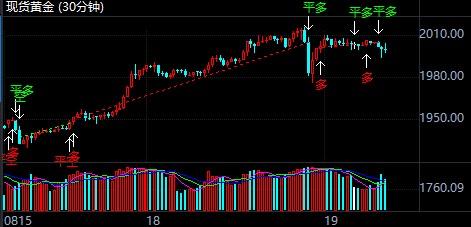 美元指数仍然疲弱 国际黄金回撤看多