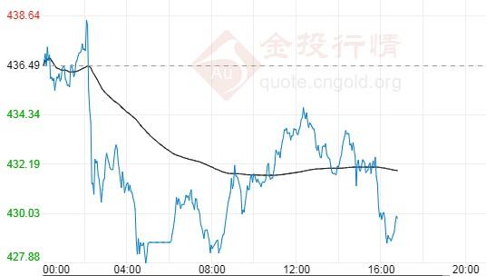 8月20日工行纸黄金价格多少?纸黄金价格今天多少一克?
