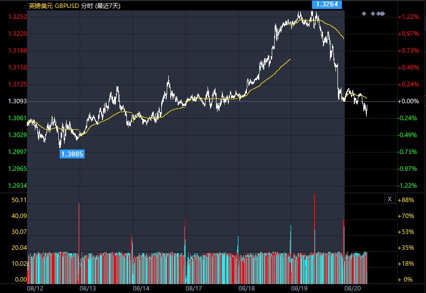 美国国债收益率攀升了一个基点支撑了美元
