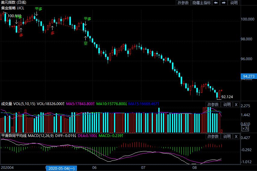 全球市场相对谨慎 欧美股市维持震荡走势 美元扳回跌幅