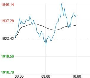 美联储引发市场巨震 今日金价空头余威犹在