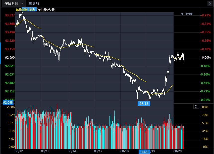 市场反应剧烈 美元指数大幅飙升40点