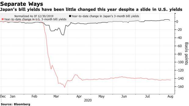 日本国债发行量给收益率带来压力 日本央行不得不加大购债力度