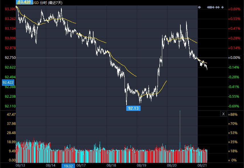 市场能否相信美元目前的升值?