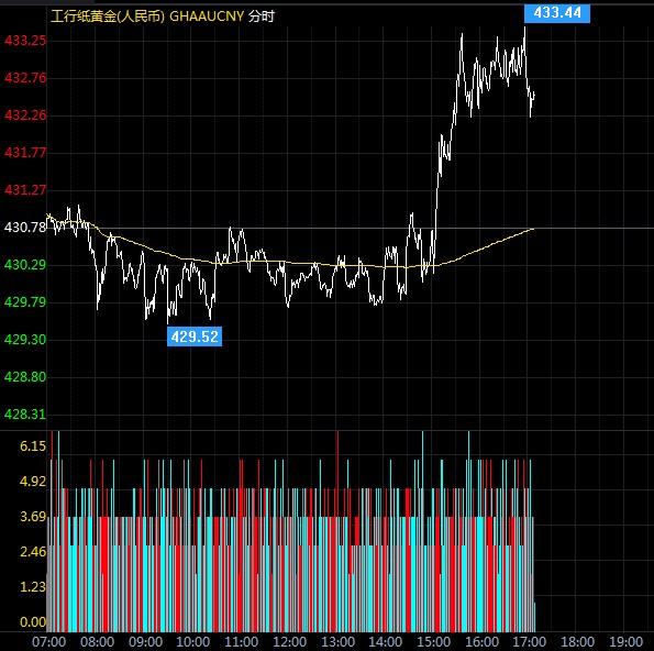 8月24日工行纸黄金价格多少?纸黄金价格今天多少一克?