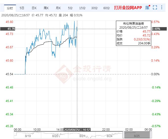 8月25日原油价格晚间交易提醒