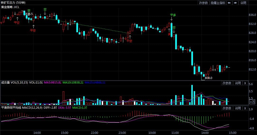 8月25日期货软件走势图综述:铁矿石期货主力跌2.92%