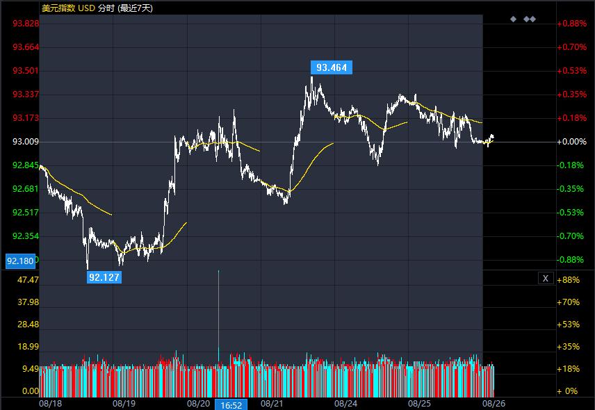 美元指数盘中急跌 新的利空因素出现 警惕美元大跌...
