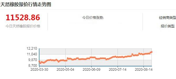 橡胶价格进入缓慢上行趋势 但高度不宜过分乐观