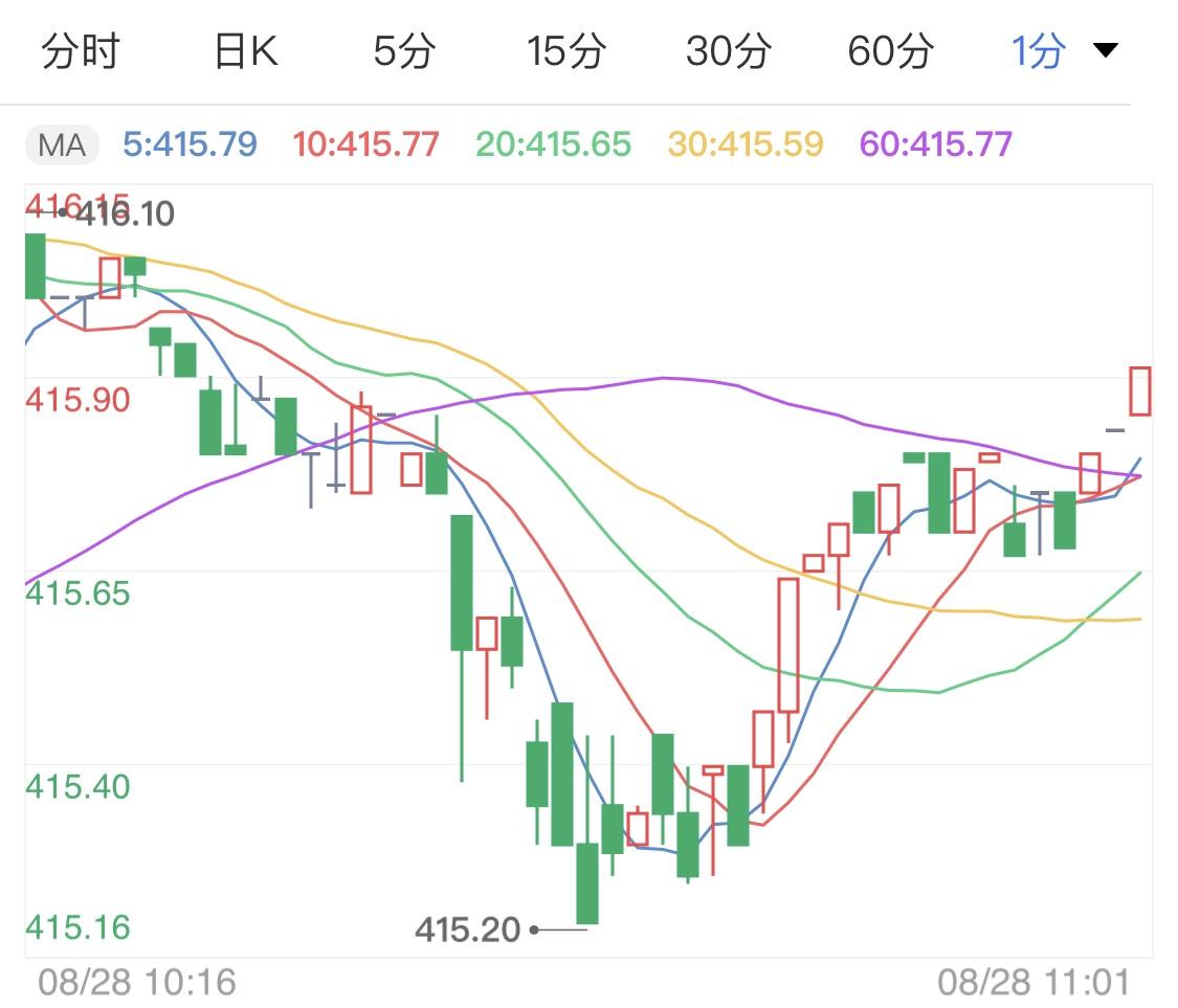 美联储推出新策略 黄金TD日线震荡