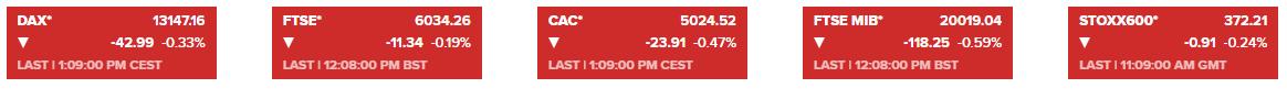 欧洲主要股指悉数承压 美国股指期货则也是全线走低