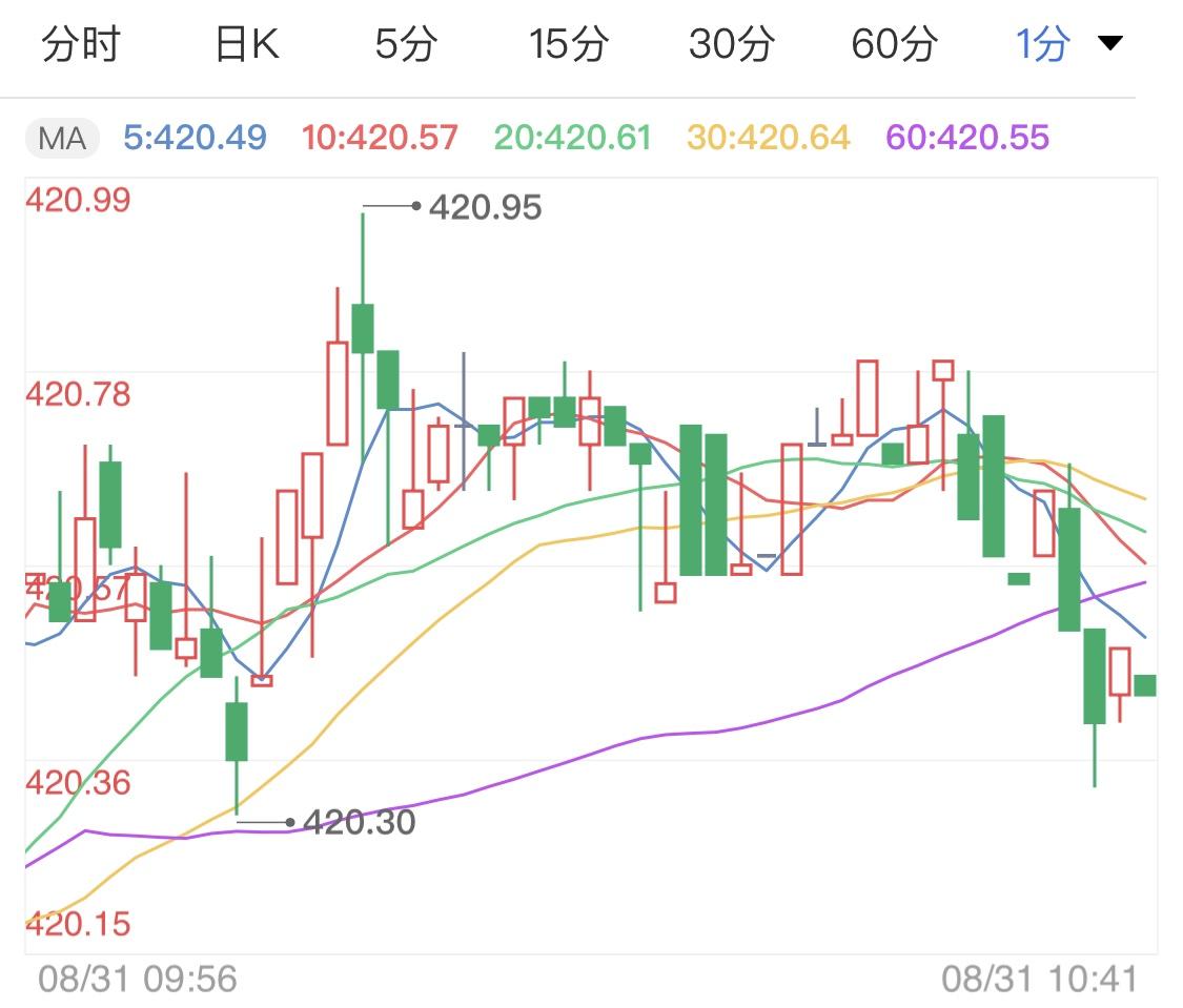 市场多方抬高金价 今日黄金TD窄幅上行