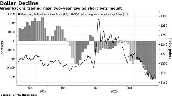 美元跌势才刚刚开启 人民币和这一亚洲货币料将笑傲江湖