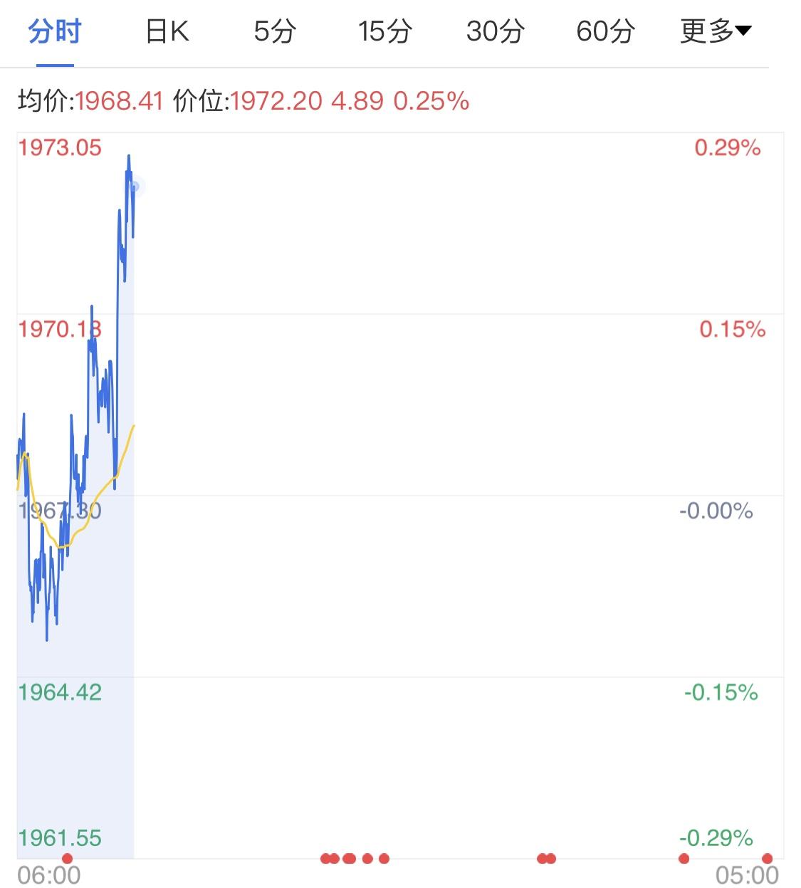 美元指数弱势震荡 黄金期货日线飙升