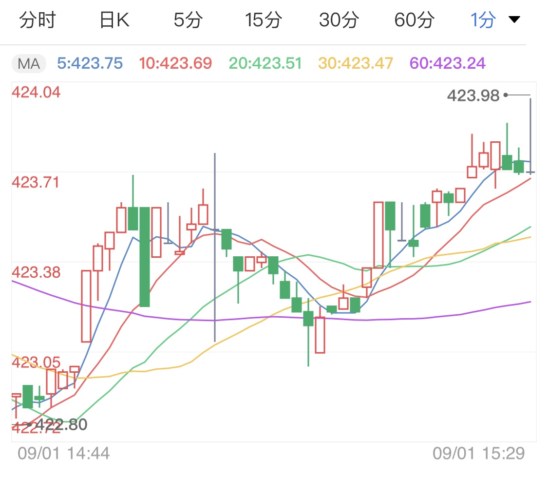美联储调整货币政策 黄金TD日线高位收盘