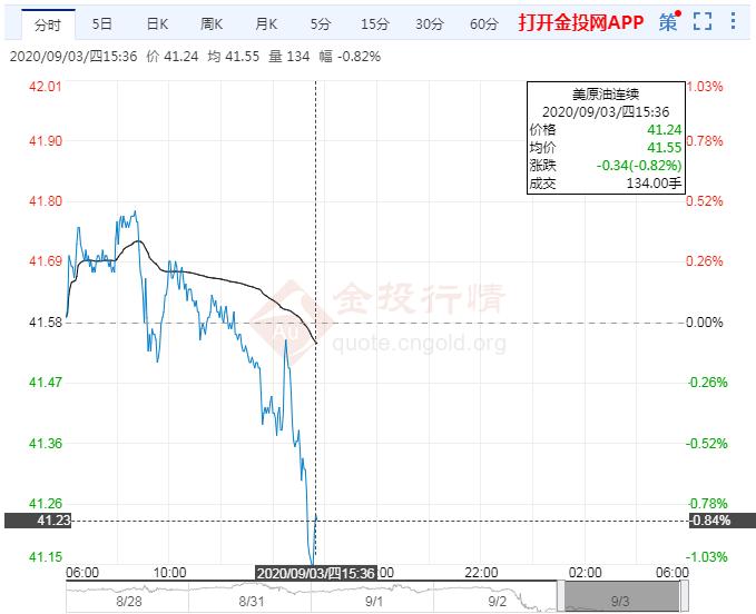 多重利空交织 NYMEX原油延续跌势