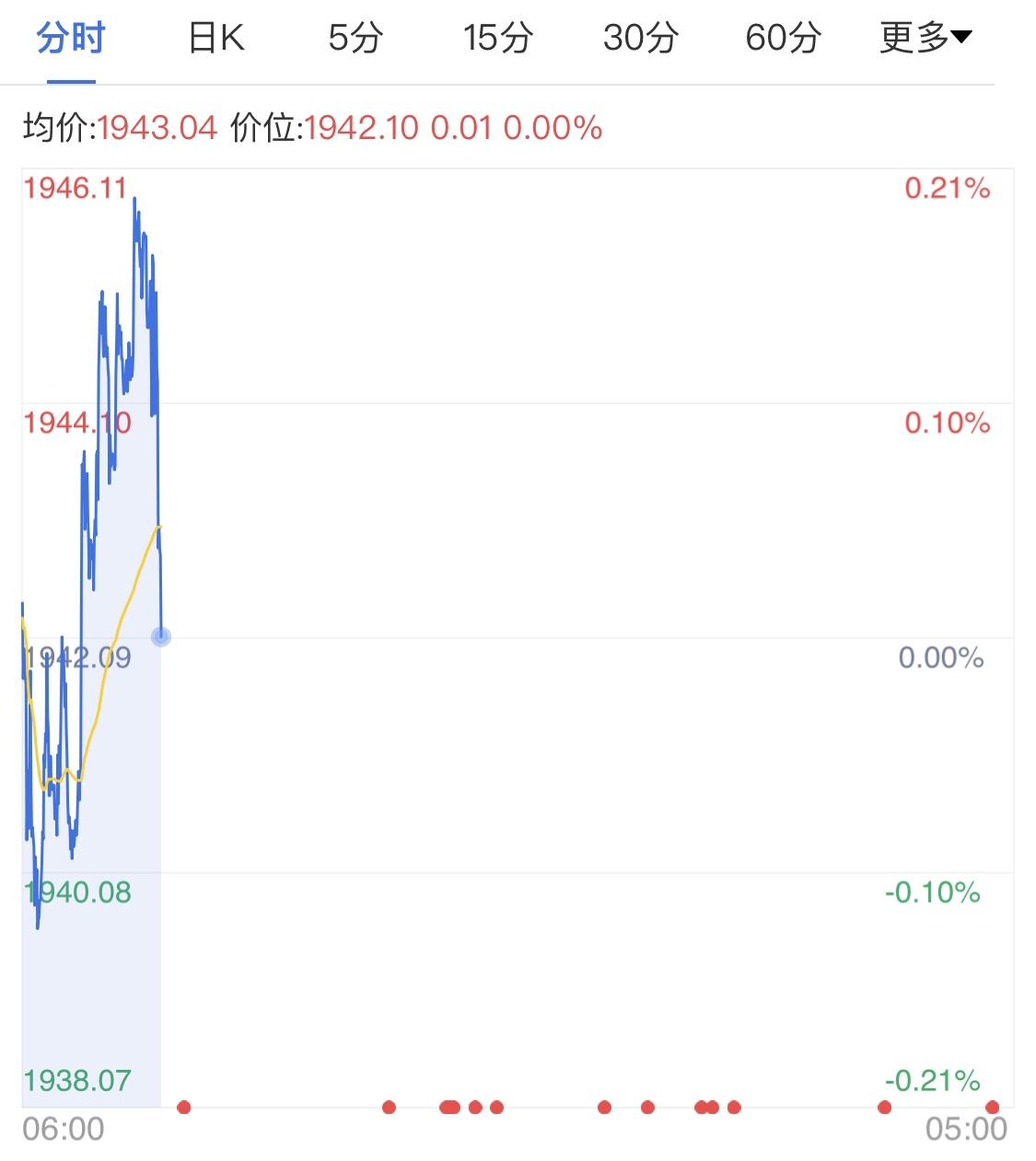小非农数据优于预期 黄金价格小跌震荡