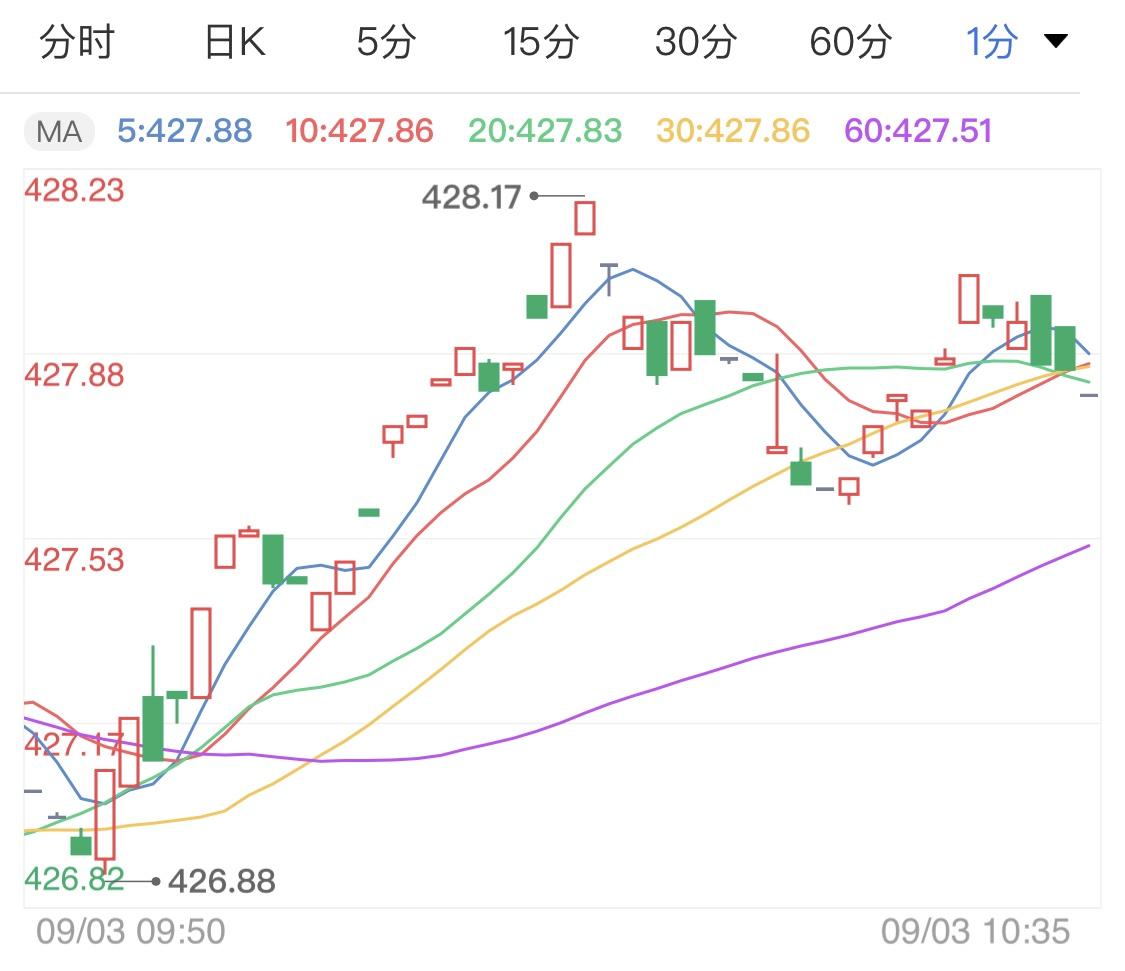 美元指数强势上涨 纸黄金价格承压下跌
