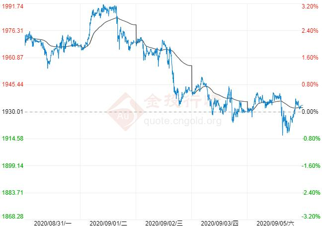 非农靓丽助美元涨势重燃 现货黄金下跌仍是买入时机?