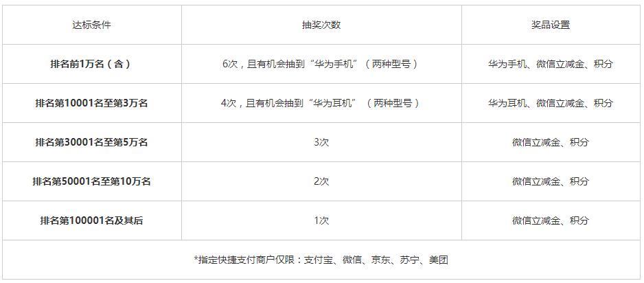 2020年9月7日浦发银行信用卡优惠活动推荐