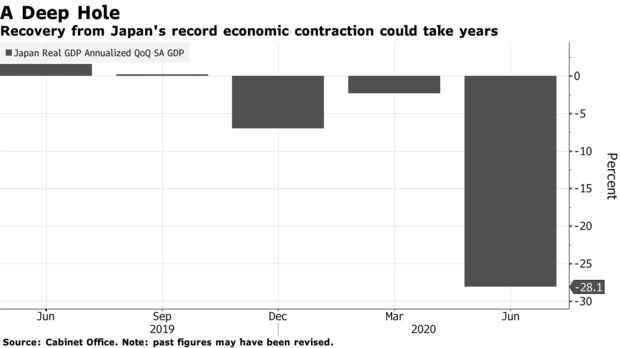 日本国内第二季度GDP反弹 不足以弥补连续三个季度的萎缩