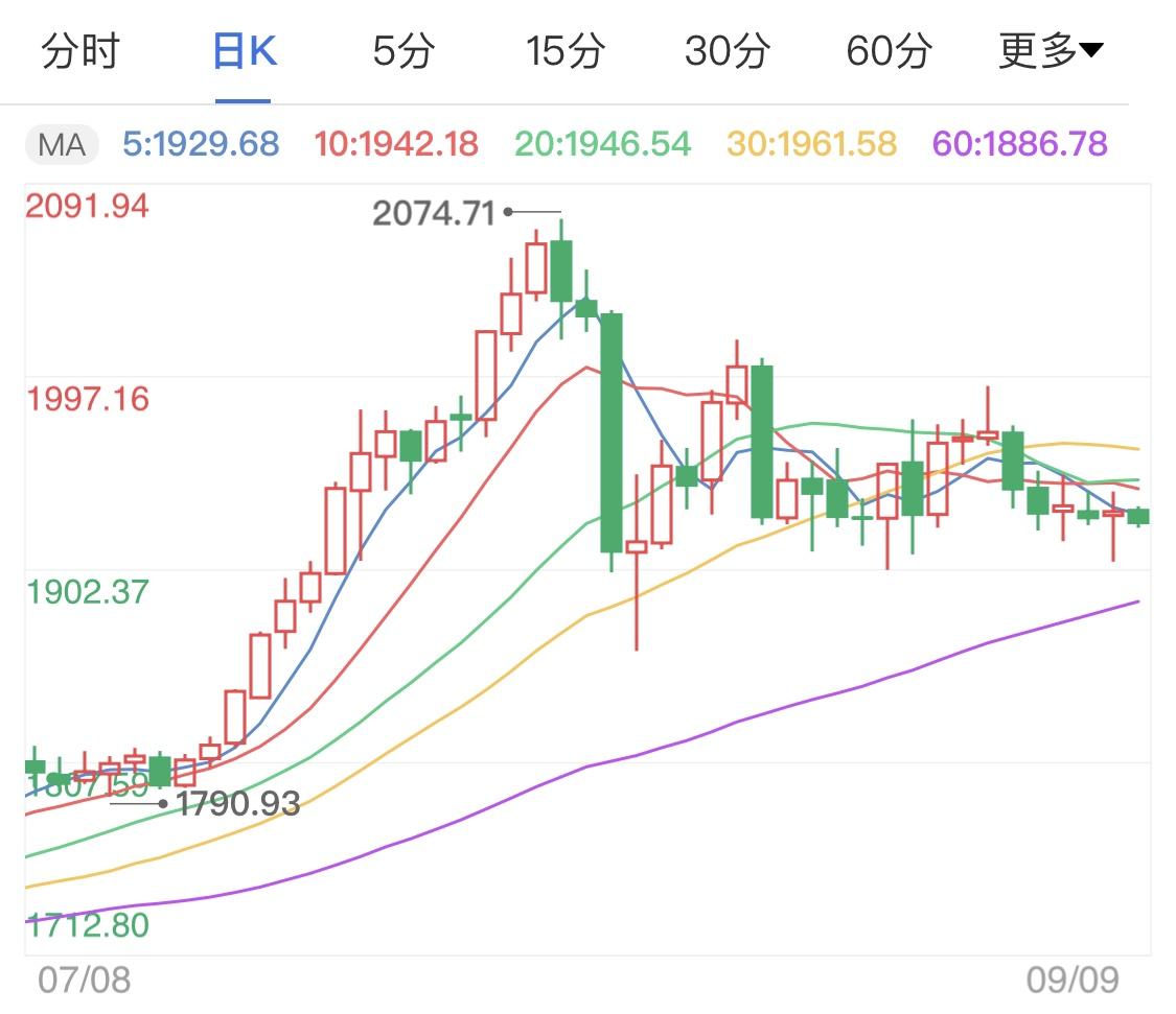 美元走强成为趋势 黄金价格高位震荡