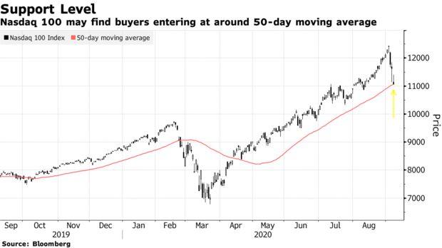 把握最新全球市场动向(9月10日)