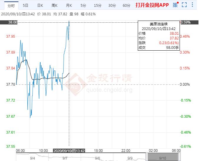 油价反弹需求仍疲乏 关注OPEC+会议/EIA数据