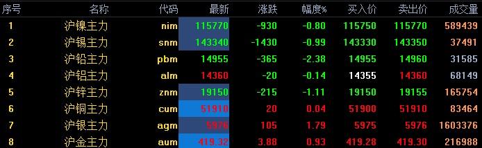 美股金融市场大反弹 有色金属市场交易氛围回暖