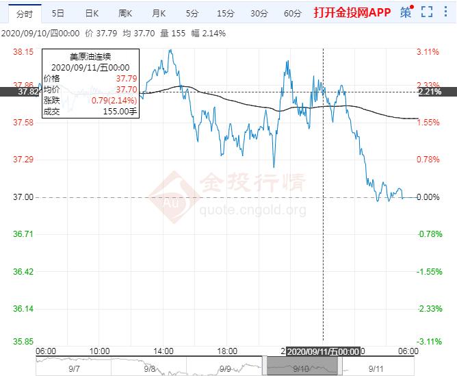 2020年9月11日原油价格走势分析