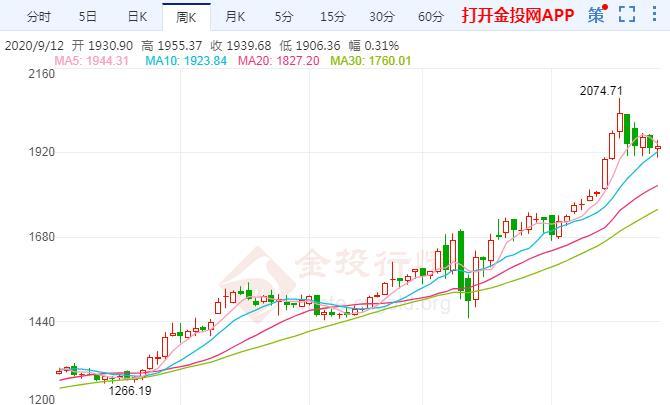 现货黄金交易区间收窄 市场仍有强劲看涨情绪